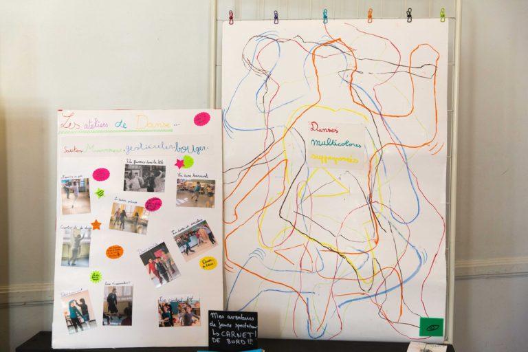 """Pour célébrer la Danse, discipline découverte lors d'un spectacle et d'ateliers de pratique, les élèves ont voulu parler des mouvements, des pauses.  A tour de rôle ils ont créé une pause dont un camarade traçait le contour sur un papier géant.  Et voici """"Danses multicolores supperposées"""""""